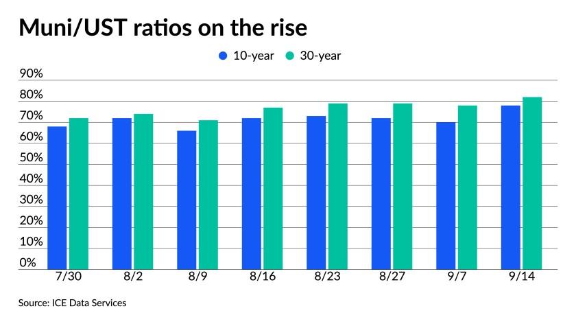 muni-ust-ratios-on-the-rise